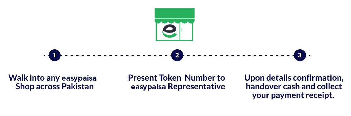 easypaisa shop procedure